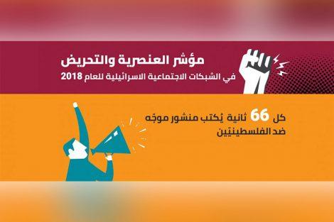 مؤشر العنصرية والتحريض ضد الفلسطينيين - مركز حملة - سوشال ستوديو